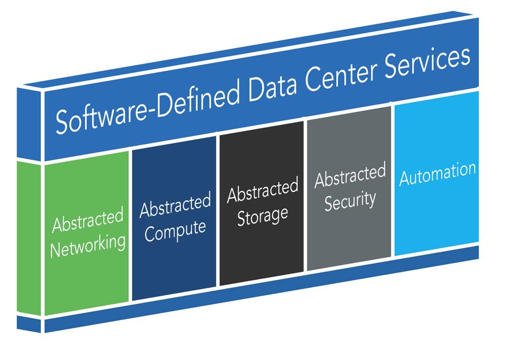 軟件定義數據中心(SDDC)仍然是一個抽象的概念?
